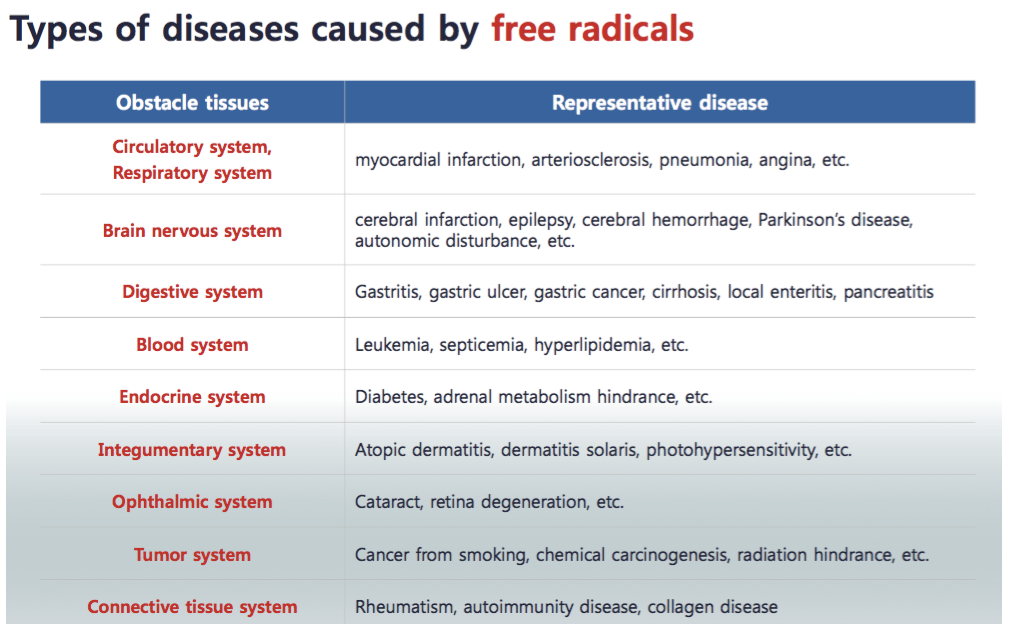 types of diseases caused by free radicals