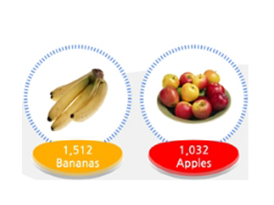 When you drink 2 L of hydro gen waterper day as utilizing antioxidant effects, it is like eating 1,512 bananas or 1,023 apples for the same purpose