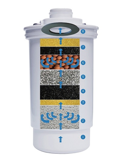 8 layers mineral alkaline water ionizer working as following